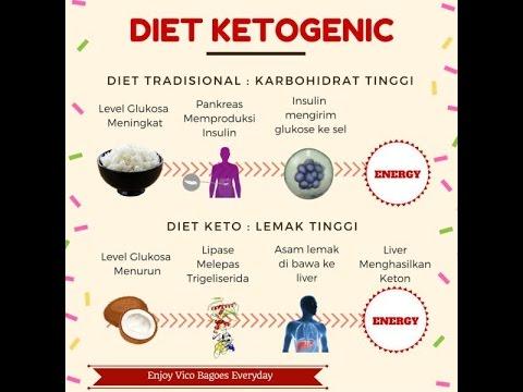 Apa Itu Diet Keto? tubuh Anda dapat menggunakan